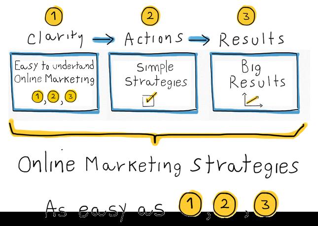 simple online strategies