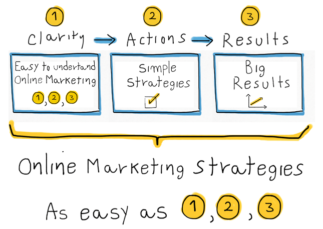 simple online strategies